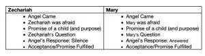 Table Describing Luke 1